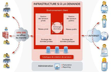 SFR cloud computing