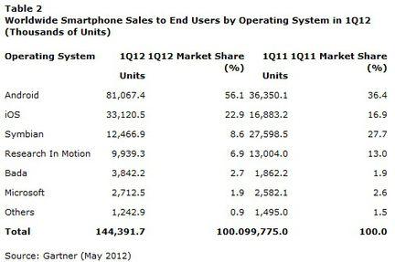 vente smartphone OS q1 2012