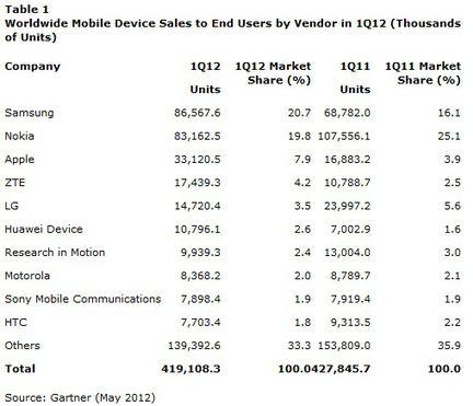 vente mobile 2012 q1