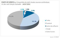 AT-Internet-sites-actualit&eacute;-trafic-facebook-twitter