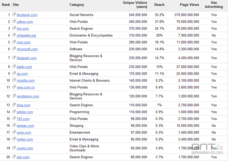 Classement des 1000 sites web visités dans le monde Classement-1000-sites-web_0902F8021900625221