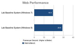 comparaison-windows-8-7-performance-web