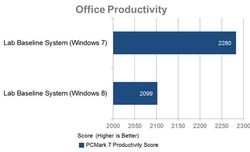 comparaison-windows-8-7-productivite-office