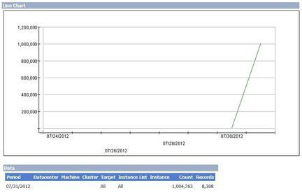 Outlook.com million nouveaux utilisateurs heures