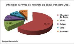 PandaLabs-Q3-infections-malwares